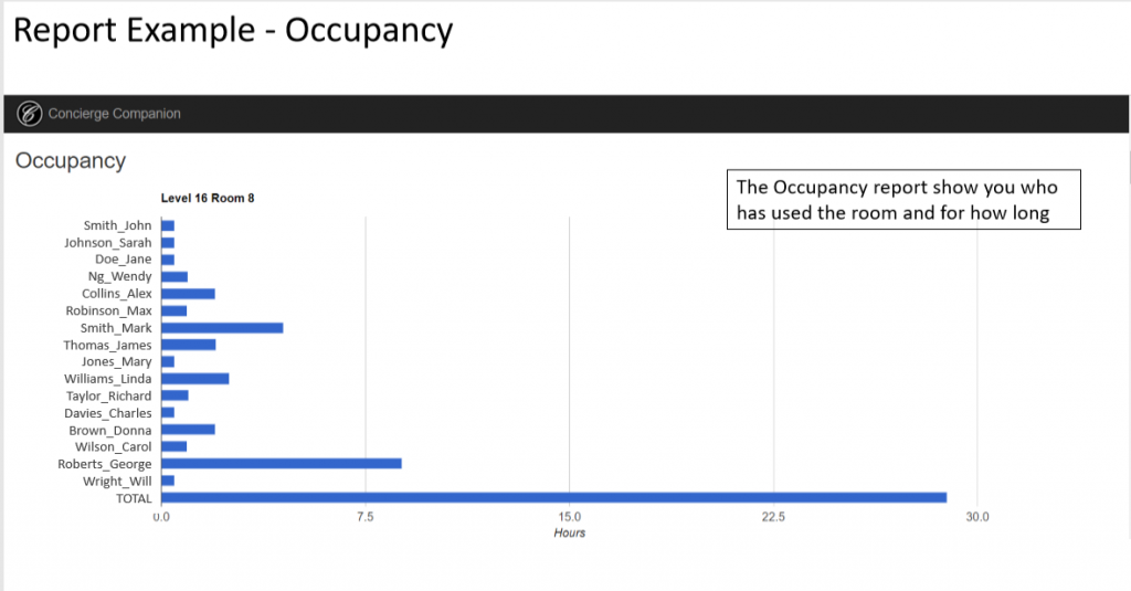 Companion Report Example Occupancy